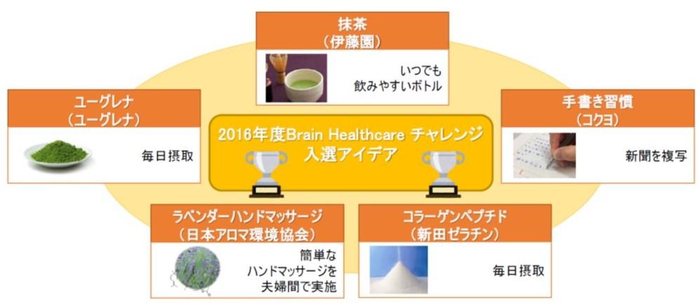 img_118659_1 脳の健康!内閣府 革新的研究開発推進プログラム